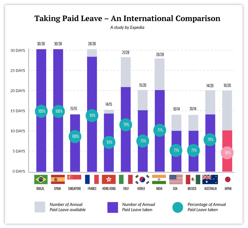 Expedia annual paid leave country comparison